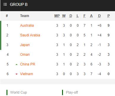 Nhận định bóng đá Saudi Arabia vs Trung Quốc, 00h00 ngày 13/10: Vòng loại WC 2022