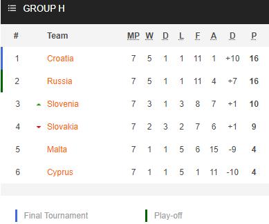 Nhận định bóng đá Croatia vs Slovakia, 01h45 ngày 12/10: Vòng loại WC 2022