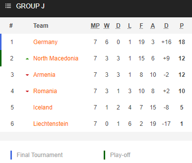 Nhận định bóng đá Romania vs Armenia, 01h45 ngày 12/10: Vòng loại WC 2022