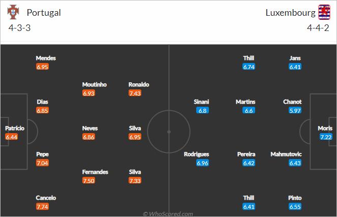 Nhận định bóng đá Bồ Đào Nha vs Luxembourg, 01h45 ngày 13/10: Vòng loại WC 2022