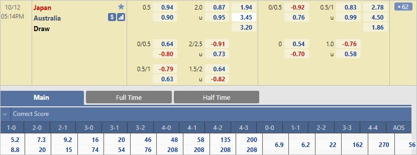 Chuyên gia dự đoán tỷ số trận Nhật Bản vs Australia (17h15 ngày 12/10)
