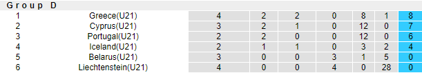 U21 Iceland vs U21 Bồ Đào Nha, 22h00 ngày 12/10: U21 châu Âu