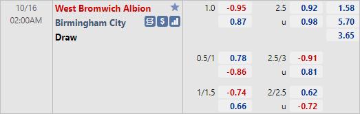 Nhận định bóng đá West Brom vs Birmingham, 02h00 ngày 16/10: Hạng nhất Anh